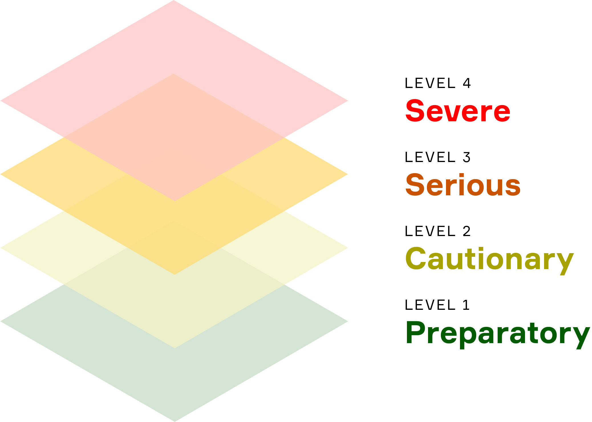 Levels of Preparedness