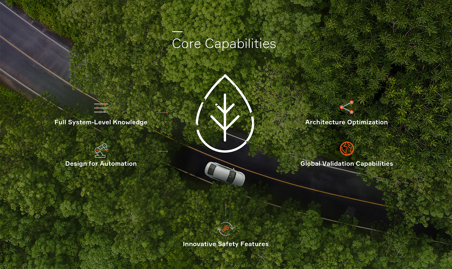 Aptiv Core Capabilities