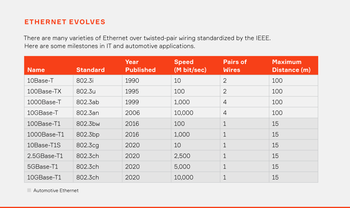 Ethernet Evolves